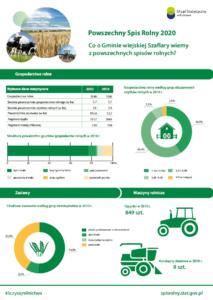 Infografika natemat Powszechnego Spisu Rolnego